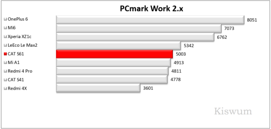 https://www.kiswum.com/wp-content/uploads/CAT_S61/Benchmark_02-Small.png