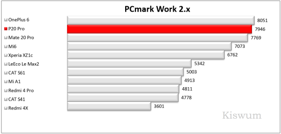 https://www.kiswum.com/wp-content/uploads/Huawei_P20Pro/Benchmark_03-Small.png