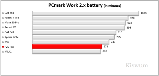 https://www.kiswum.com/wp-content/uploads/Huawei_P20Pro/Benchmark_04-Small.png