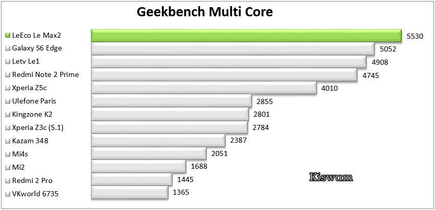 https://www.kiswum.com/wp-content/uploads/LeEco_Le_Max2/Benchmark_07.png