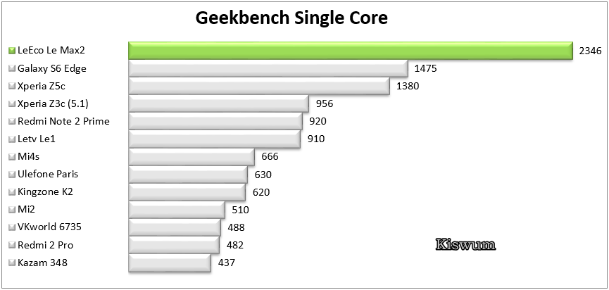 https://www.kiswum.com/wp-content/uploads/LeEco_Le_Max2/Benchmark_08.png