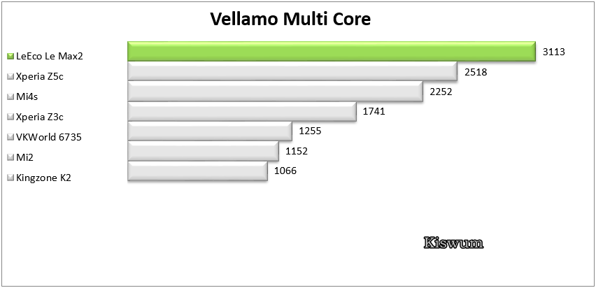 https://www.kiswum.com/wp-content/uploads/LeEco_Le_Max2/Benchmark_10.png