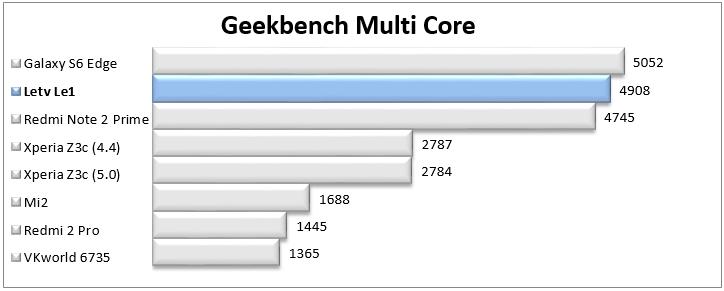 https://www.kiswum.com/wp-content/uploads/Letv_Le1/Geekbench_Multi.png