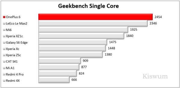 https://www.kiswum.com/wp-content/uploads/OnePlus6/Benchmark_07-Small.png