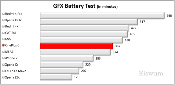 https://www.kiswum.com/wp-content/uploads/OnePlus6/Benchmark_11-Small.png