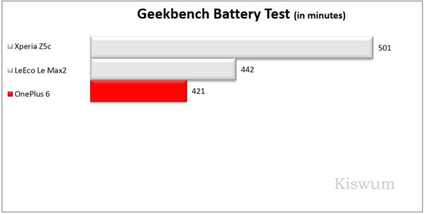 https://www.kiswum.com/wp-content/uploads/OnePlus6/Benchmark_12-Small.png