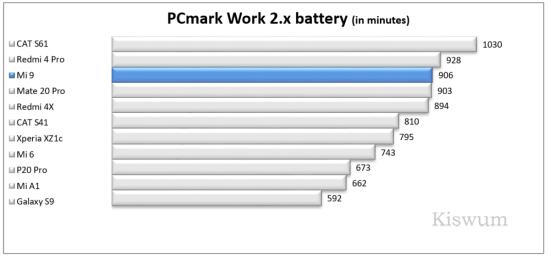 https://www.kiswum.com/wp-content/uploads/Xiaomi_Mi9/Benchmark_13-Small.png