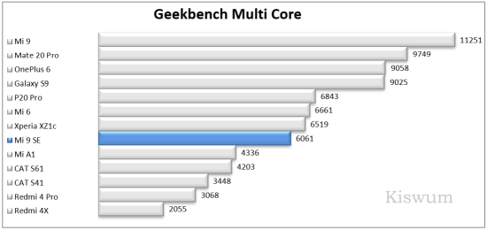 https://www.kiswum.com/wp-content/uploads/Xiaomi_Mi9SE/Benchmark_09-Small.png
