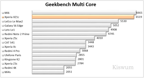https://www.kiswum.com/wp-content/uploads/Xperia_XZ1c/Benchmark_08-Small.png