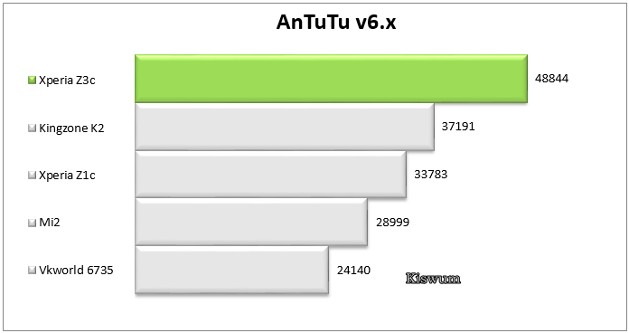https://www.kiswum.com/wp-content/uploads/Xperia_Z3c/Benchmark_01.png