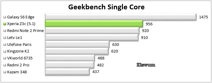 https://www.kiswum.com/wp-content/uploads/Xperia_Z3c/Benchmark_07.png